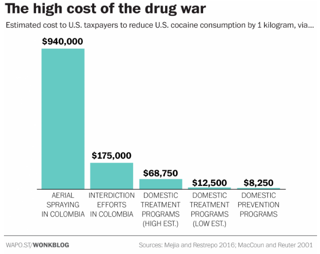 War On Drugs Cost