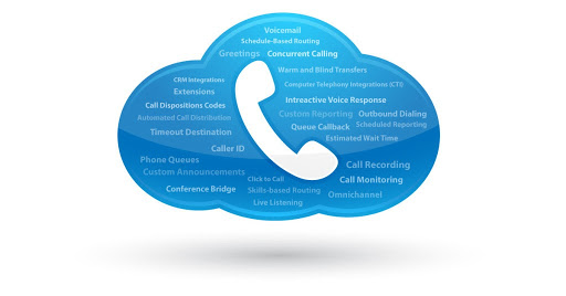 10 Features Your Cloud Phone System Must Have